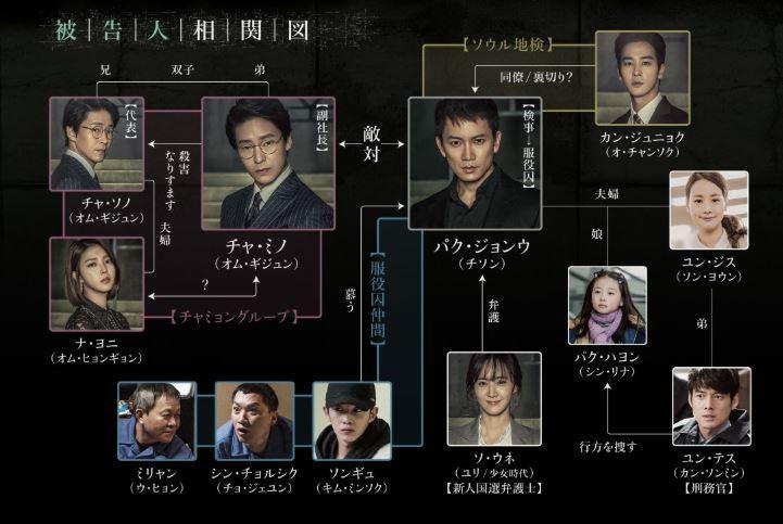 韓国ドラマ「被告人」相関図