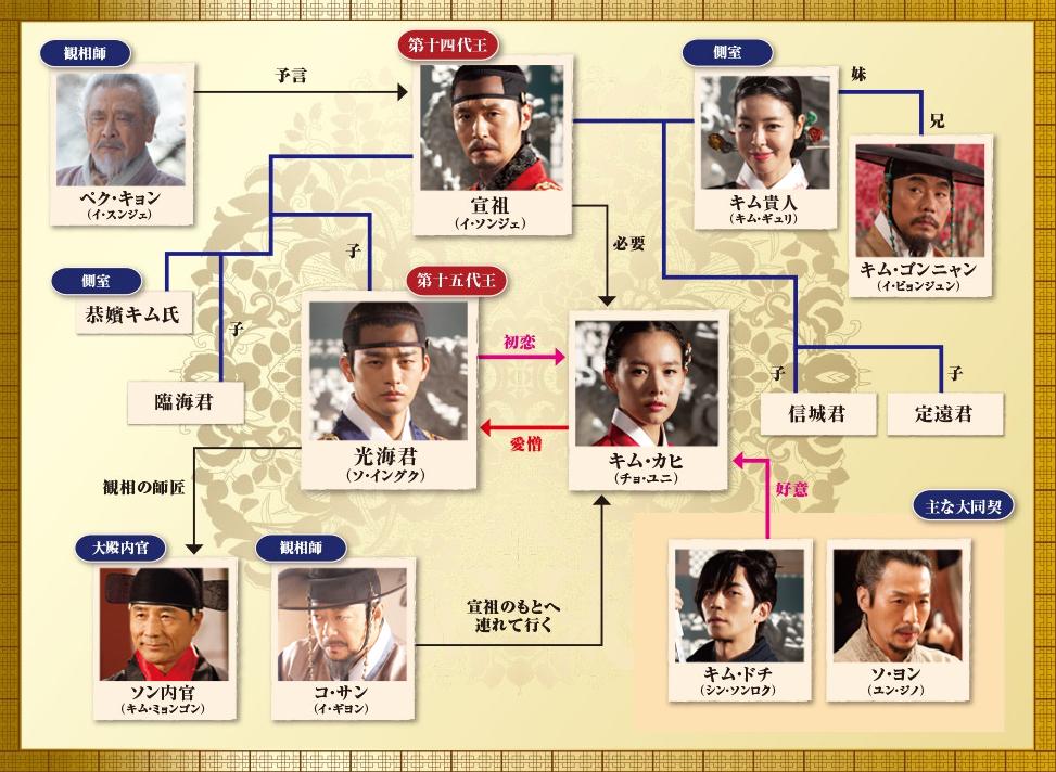 韓国ドラマ「王の顔」キャストと相関図